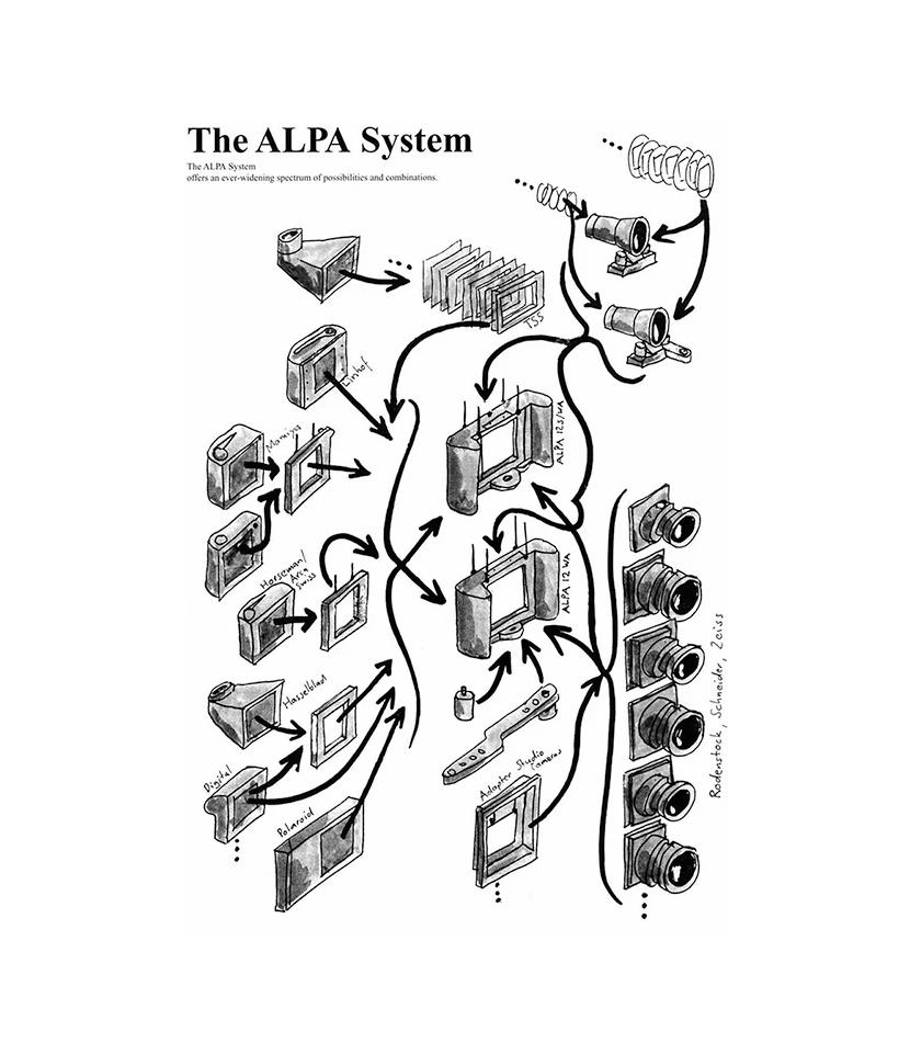 the alpa system